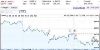 2020年度のタイ証券取引所株価指数の予測【タイ:経済予測】